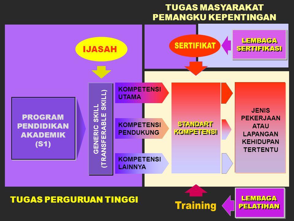 GENERIC SKILL (TRANSFERABLE SKILL) KOMPETENSI UTAMA KOMPETENSI PENDUKUNG KOMPETENSI LAINNYA PROGRAM PENDIDIKAN AKADEMIK (S1) IJASAH STANDART KOMPETENSI JENIS PEKERJAAN ATAU LAPANGAN KEHIDUPAN TERTENTU LEMBAGA PELATIHAN LEMBAGA SERTIFIKASI TUGAS PERGURUAN TINGGI TUGAS MASYARAKAT PEMANGKU KEPENTINGAN