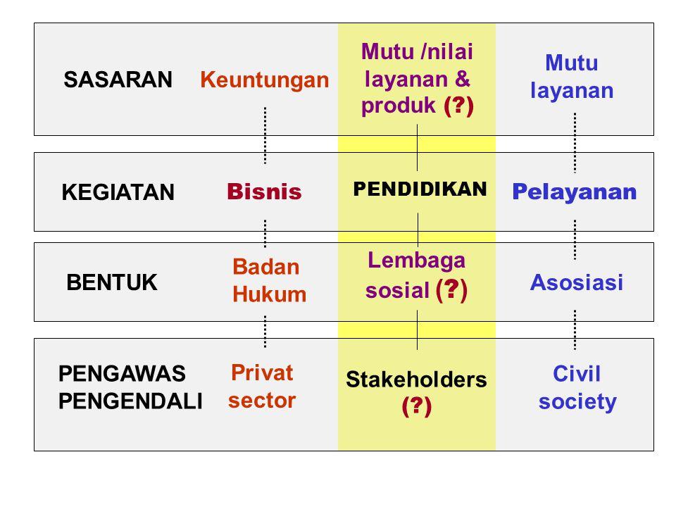 SASARAN KEGIATANBENTUK PENGAWAS PENGENDALI Keuntungan Bisnis Privat sector Mutu layanan Pelayanan Asosiasi Civil society PENDIDIKAN Mutu /nilai layanan & produk (?) Stakeholders (?) Badan Hukum Lembaga sosial ( .