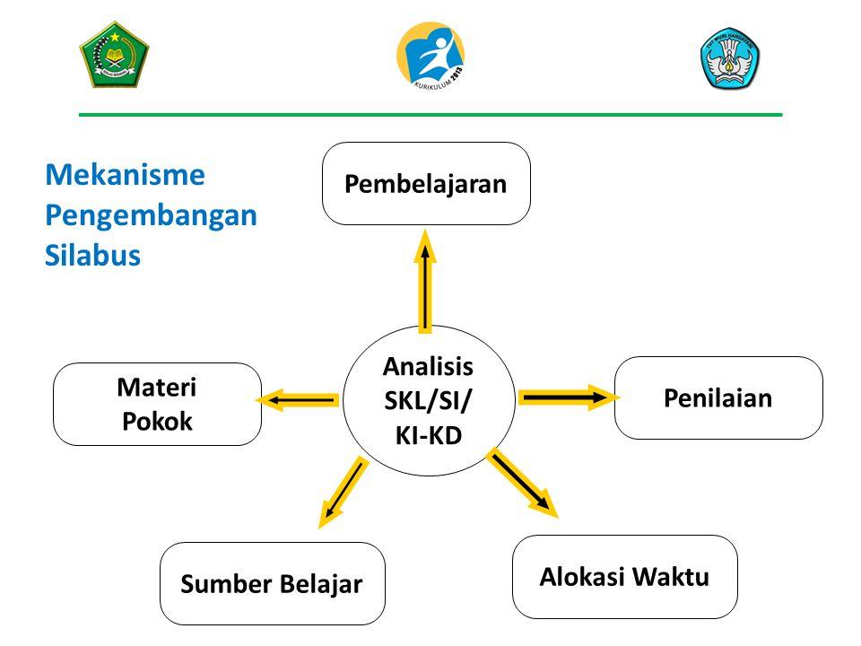 Analisis SKL/SI/ KI-KD Materi Pokok Pembelajaran Alokasi Waktu Sumber Belajar Penilaian Mekanisme Pengembangan Silabus