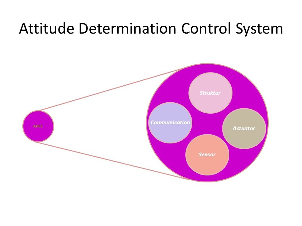Attitude Determination Control System ADCS Communication Struktur Actuator Sensor