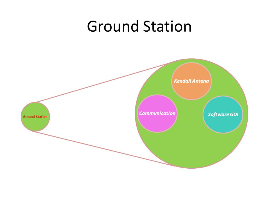 Ground Station Communication Software GUI Kendali Antena