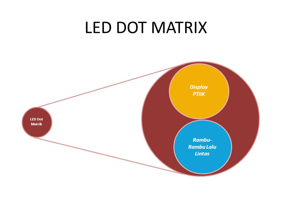 LED DOT MATRIX LED Dot Matrik Display PTIIK Rambu- Rambu Lalu Lintas