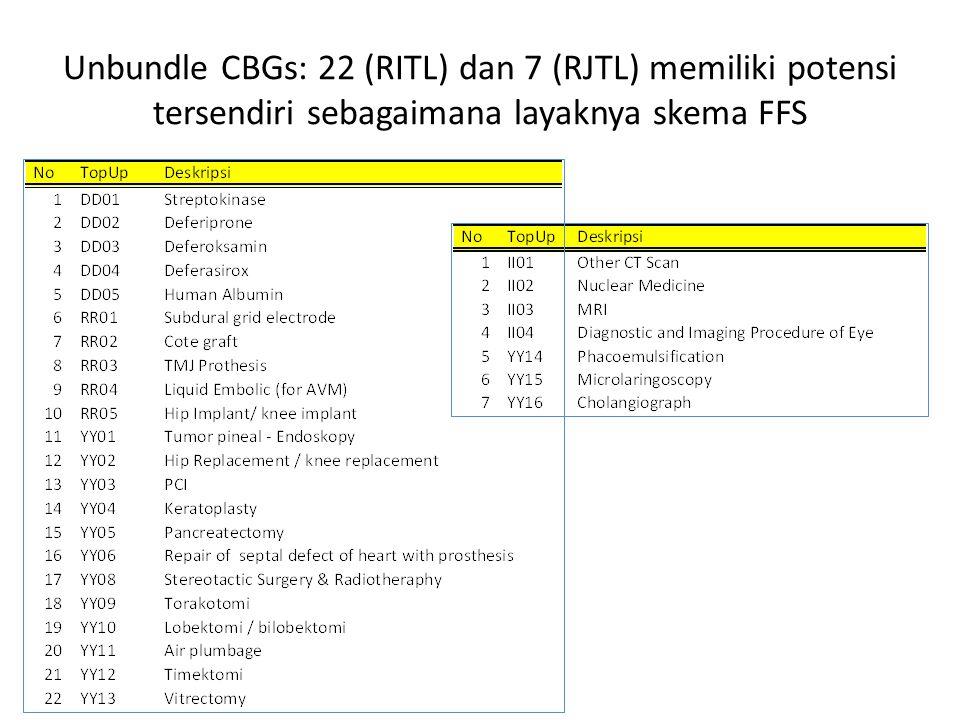 Unbundle CBGs: 22 (RITL) dan 7 (RJTL) memiliki potensi tersendiri sebagaimana layaknya skema FFS