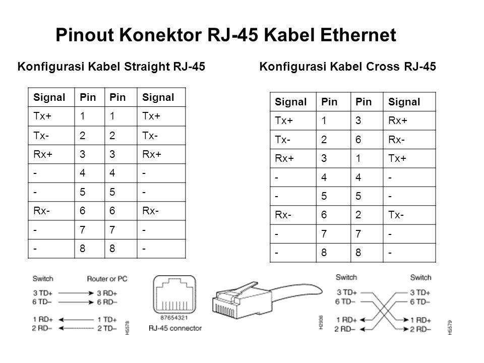 Pinout Konektor RJ-45 Kabel Ethernet SignalPin Signal Tx+11 Tx-22 Rx+33 -44- -55- Rx-66 -77- -88- SignalPin Signal Tx+13Rx+ Tx-26Rx- Rx+31Tx+ -44- -55- Rx-62Tx- -77- -88- Konfigurasi Kabel Straight RJ-45Konfigurasi Kabel Cross RJ-45
