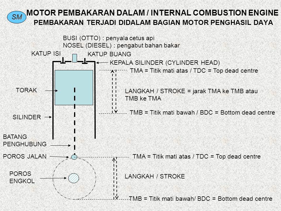 SM MOTOR PEMBAKARAN DALAM / INTERNAL COMBUSTION ENGINE PEMBAKARAN TERJADI DIDALAM BAGIAN MOTOR PENGHASIL DAYA TMA = Titik mati atas / TDC = Top dead c