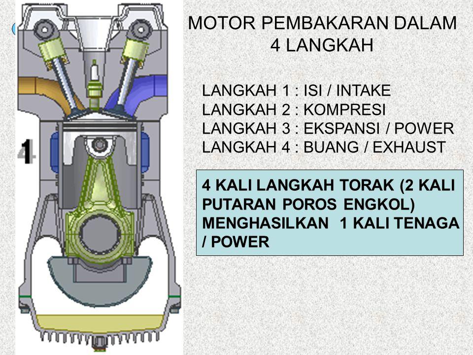 SM MOTOR PEMBAKARAN DALAM 4 LANGKAH LANGKAH 1 : ISI / INTAKE LANGKAH 2 : KOMPRESI LANGKAH 3 : EKSPANSI / POWER LANGKAH 4 : BUANG / EXHAUST 4 KALI LANG