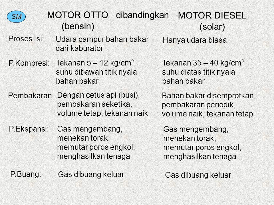 SM MOTOR OTTO (bensin) MOTOR DIESEL (solar) Proses Isi: Udara campur bahan bakar dari kaburator Hanya udara biasa P.Kompresi: Tekanan 5 – 12 kg/cm 2,