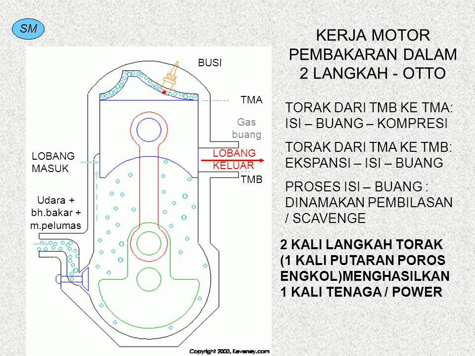 SM 2 KALI LANGKAH TORAK (1 KALI PUTARAN POROS ENGKOL)MENGHASILKAN 1 KALI TENAGA / POWER KERJA MOTOR PEMBAKARAN DALAM 2 LANGKAH - OTTO TORAK DARI TMB K