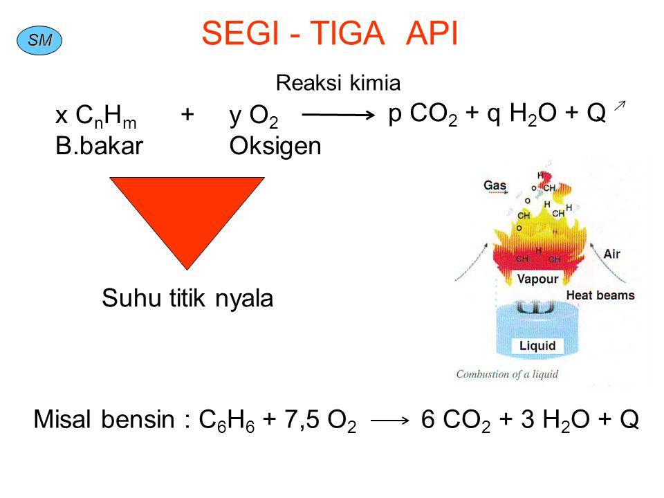 SM SEGI - TIGA API x C n H m B.bakar y O 2 Oksigen + p CO 2 + q H 2 O + Q Suhu titik nyala Reaksi kimia Misal bensin : C 6 H 6 + 7,5 O 2 6 CO 2 + 3 H