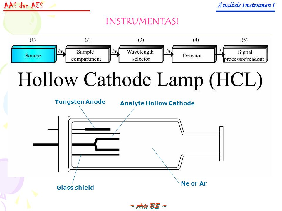 Analisis Instrumen I ~ Arie BS ~ AAS dan AES INSTRUMENTASI Tungsten Anode Analyte Hollow Cathode Ne or Ar Glass shield