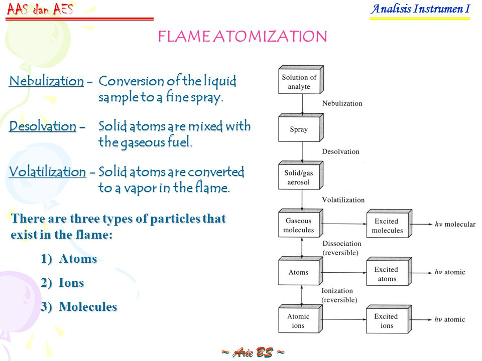 Nebulization -Conversion of the liquid sample to a fine spray. Desolvation -Solid atoms are mixed with the gaseous fuel. Volatilization -Solid atoms a