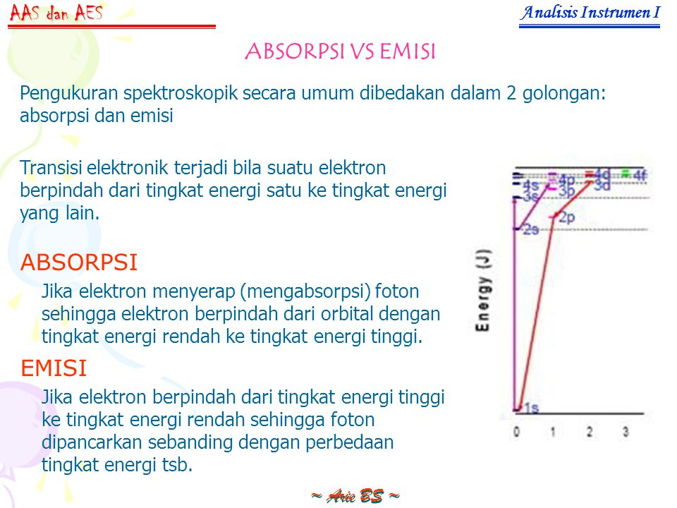 ABSORPSI VS EMISI Analisis Instrumen I ~ Arie BS ~ AAS dan AES Pengukuran spektroskopik secara umum dibedakan dalam 2 golongan: absorpsi dan emisi Transisi elektronik terjadi bila suatu elektron berpindah dari tingkat energi satu ke tingkat energi yang lain.