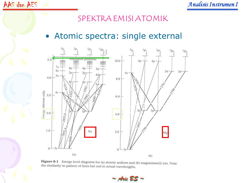 Atomic spectra: single external electron Analisis Instrumen I ~ Arie BS ~ AAS dan AES SPEKTRA EMISI ATOMIK