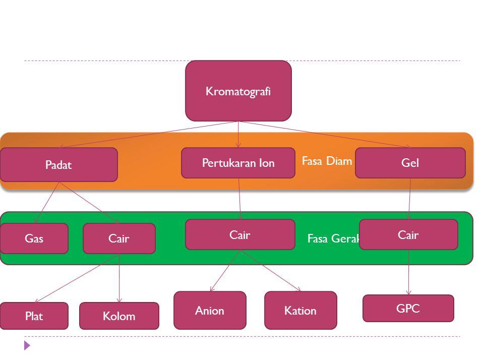 Aspek-aspek percobaan glc  Gas Pembawa (Pengemban)  Sistem Pengambilan Sampel  Jenis-jenis Detektor : - Konduktivitas Termal - Pengionan Nyala  Karakteristik Detektor : - Detektor Integral - Detektor Diferensial - Kepekaan - Stabilitas - Kelinieran - Keserbagunaan - Waktu Respons  Kolom : - Kolom Isian - Kolom Kapiler - Pemilihan Fasa Cair