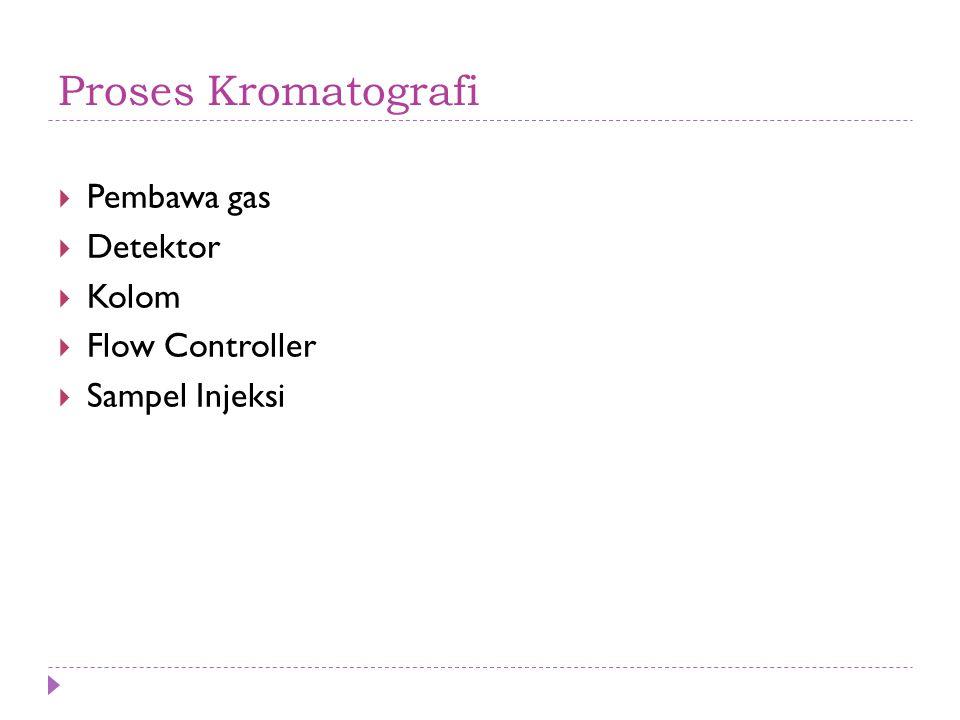 Proses Kromatografi  Pembawa gas  Detektor  Kolom  Flow Controller  Sampel Injeksi