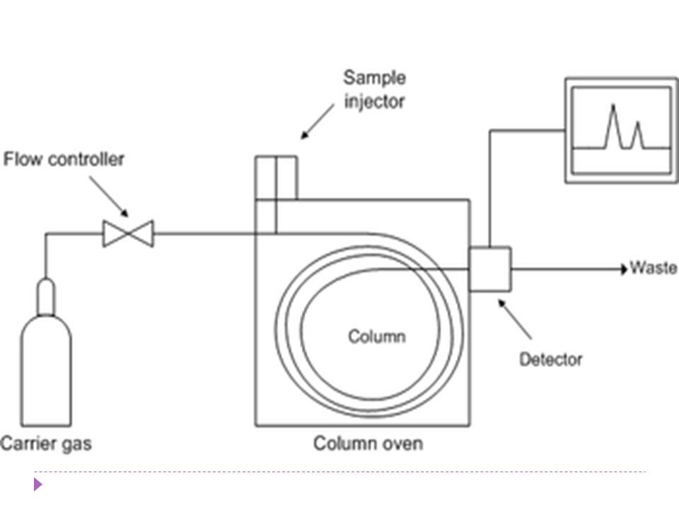 Karakteristik detektor … (2)  Kromatogram yang diperoleh dengan detektor Integral  Kromatogram yang diperoleh dengan detektor diferensial