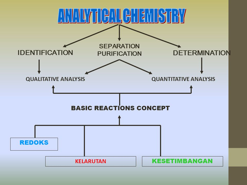 IDENTIFICATION SEPARATION PURIFICATION DETERMINATION QUALITATIVE ANALYSIS QUANTITATIVE ANALYSIS BASIC REACTIONS CONCEPT REDOKS KESETIMBANGAN KELARUTAN