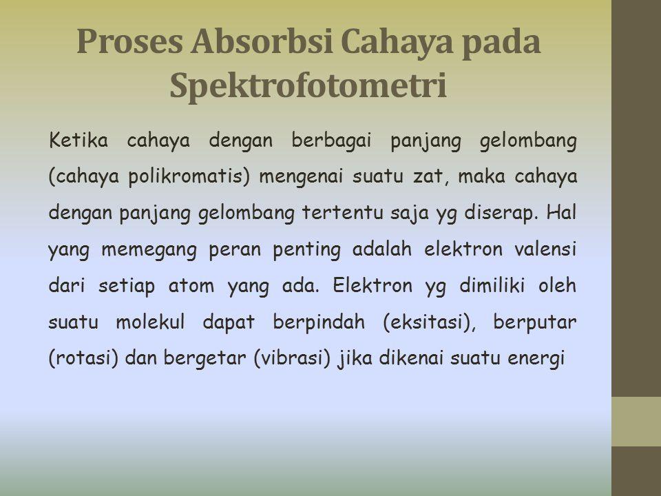 Proses Absorbsi Cahaya pada Spektrofotometri Ketika cahaya dengan berbagai panjang gelombang (cahaya polikromatis) mengenai suatu zat, maka cahaya den