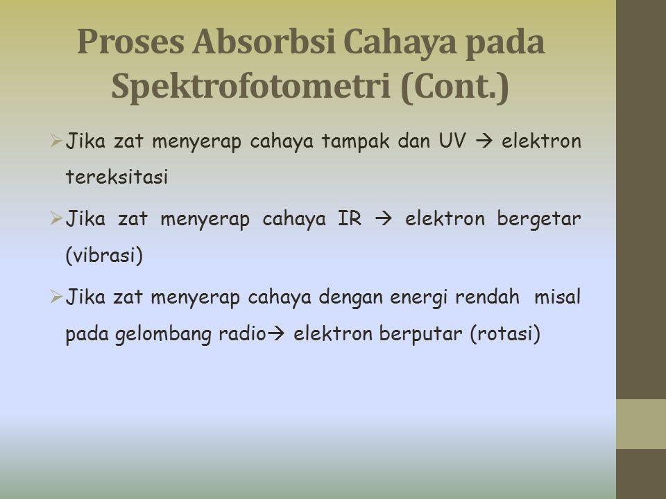  Jika zat menyerap cahaya tampak dan UV  elektron tereksitasi  Jika zat menyerap cahaya IR  elektron bergetar (vibrasi)  Jika zat menyerap cahaya