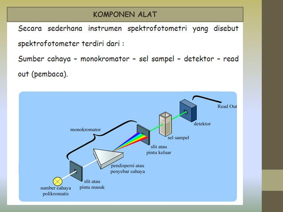 1.Sumber sinar polikromatis Sumber sinar polikromatis yang digunakan adalah sinar dengan berbagai panjang gelombang.UV  lampu deuterium; Vis  lampu tungsten; IR  lampu pada panjang gelombang IR
