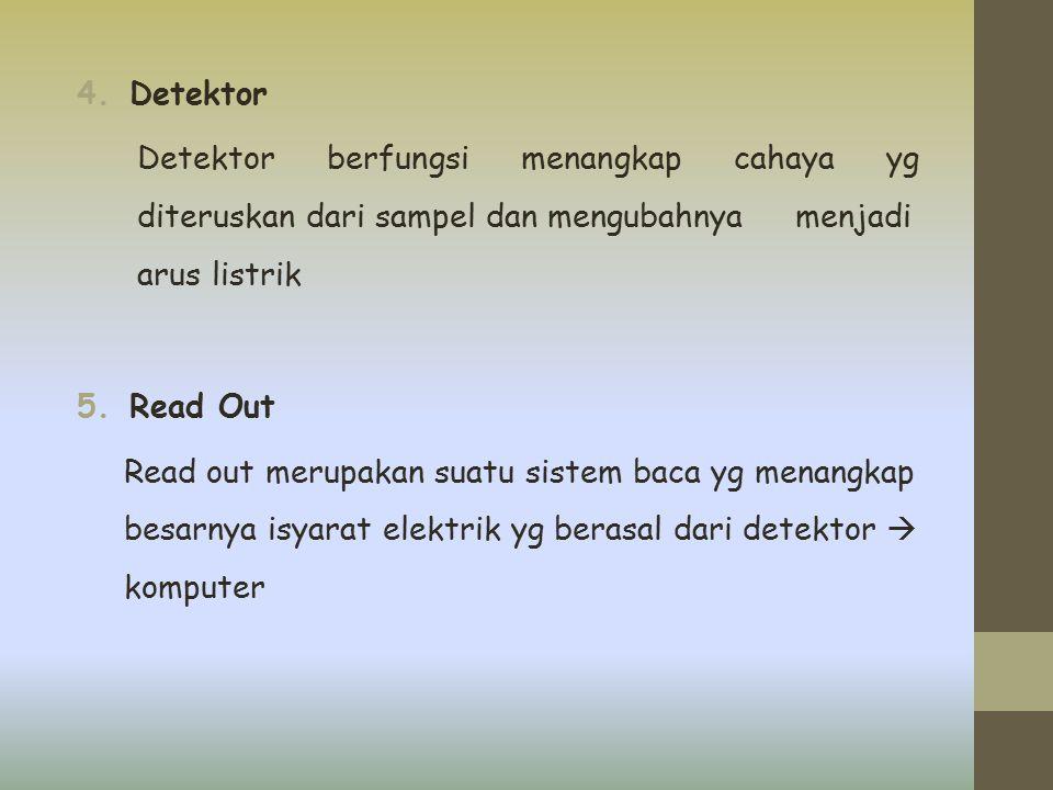 4.Detektor Detektor berfungsi menangkap cahaya yg diteruskan dari sampel dan mengubahnya menjadi arus listrik 5.Read Out Read out merupakan suatu sist