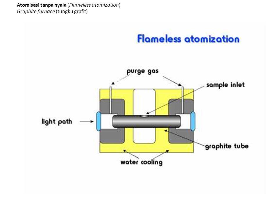 Atomisasi tanpa nyala (Flameless atomization) Graphite furnace (tungku grafit)