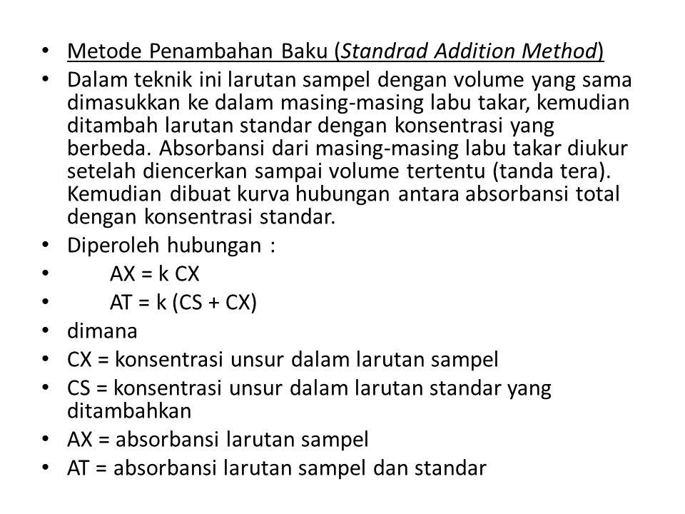 Metode Penambahan Baku (Standrad Addition Method) Dalam teknik ini larutan sampel dengan volume yang sama dimasukkan ke dalam masing-masing labu takar, kemudian ditambah larutan standar dengan konsentrasi yang berbeda.