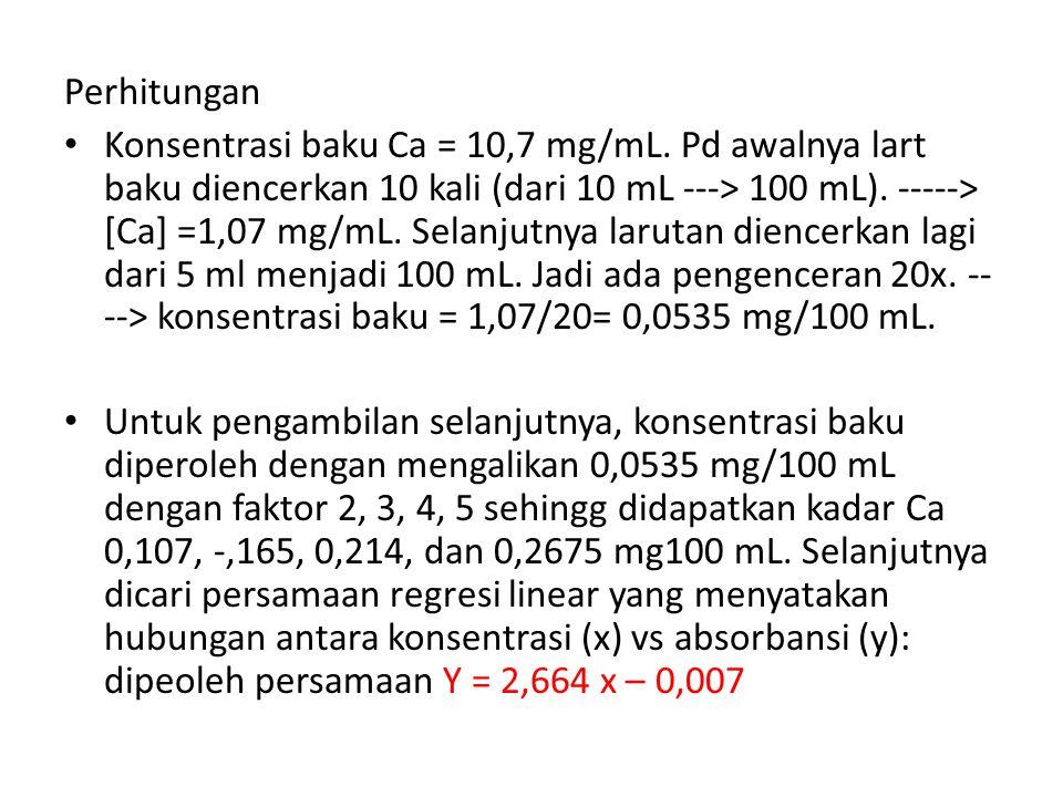 Perhitungan Konsentrasi baku Ca = 10,7 mg/mL.