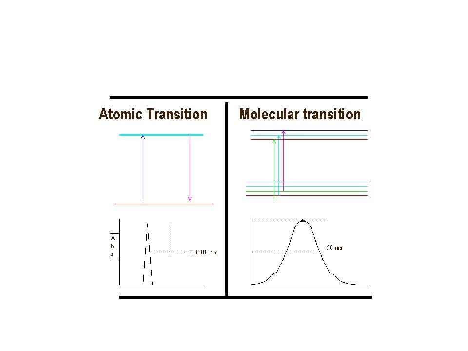 Pada metode ini suatu sumber radiasi yang sesuai (biasanya lampu katoda cekung = Hallow Cathode Lamp, HCL) dilewatkan ke dalam nyala api yang berisi sampel yang telah teratomisasi, kemudian radiasi tersebut diteruskan ke detektor melalui monokromator.