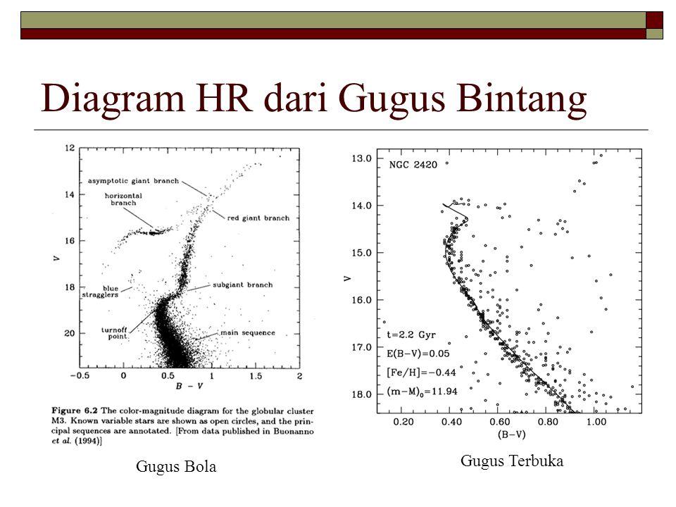 Diagram HR dari Gugus Bintang Gugus Bola Gugus Terbuka