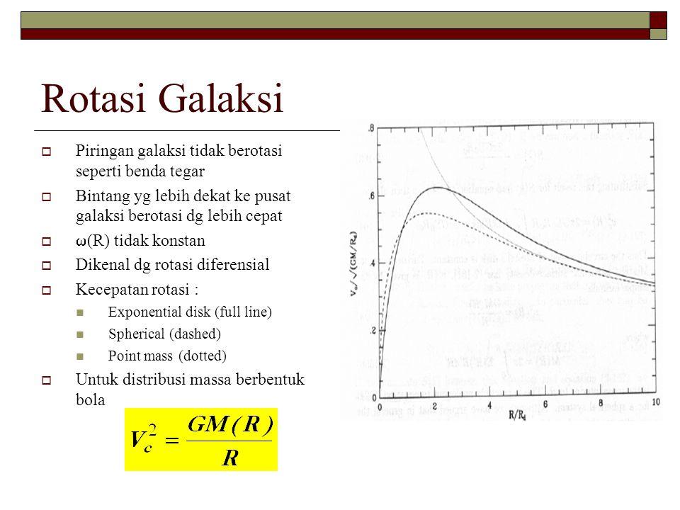 Rotasi Galaksi  Piringan galaksi tidak berotasi seperti benda tegar  Bintang yg lebih dekat ke pusat galaksi berotasi dg lebih cepat   (R) tidak k