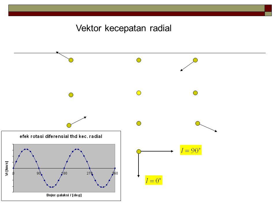 Vektor kecepatan tangential
