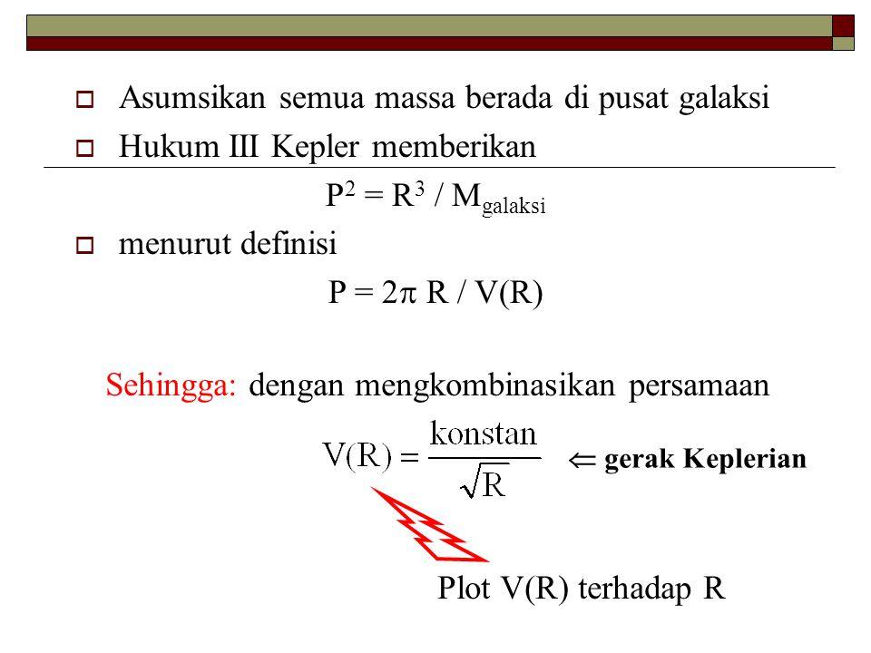  Asumsikan semua massa berada di pusat galaksi  Hukum III Kepler memberikan P 2 = R 3 / M galaksi  menurut definisi P = 2  R / V(R) Sehingga: deng