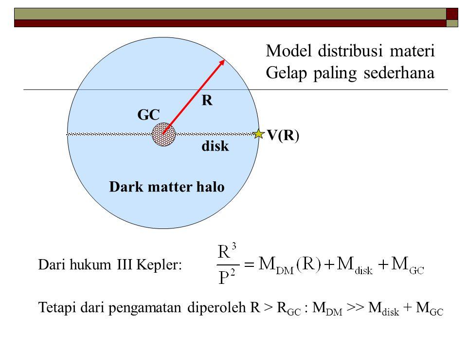 GC disk Dark matter halo R Dari hukum III Kepler: Tetapi dari pengamatan diperoleh R > R GC : M DM >> M disk + M GC Model distribusi materi Gelap pali