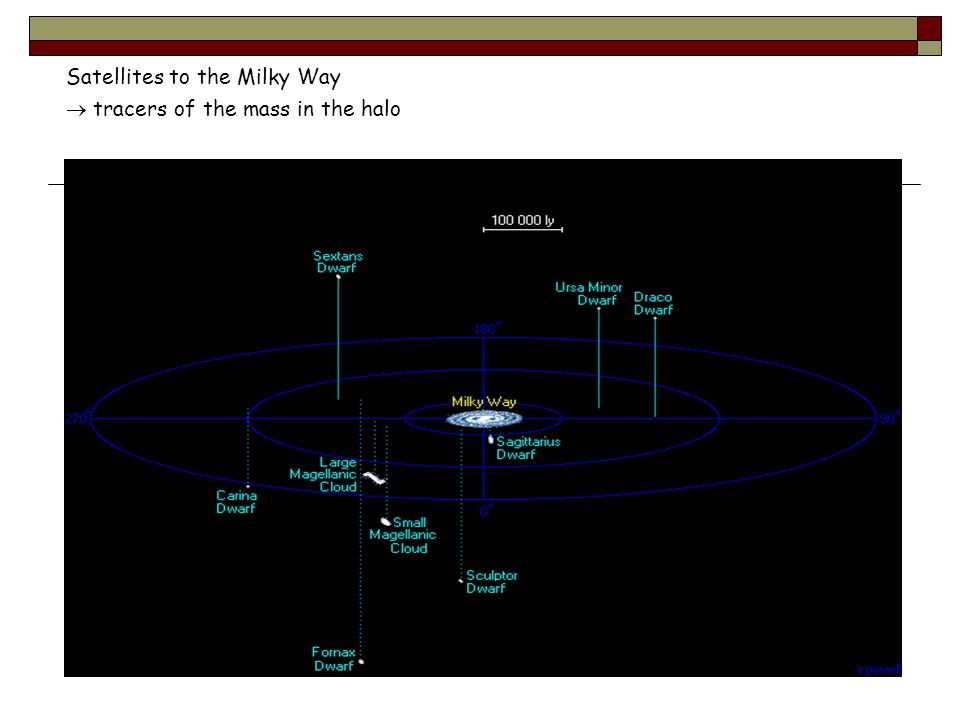 Satellites to the Milky Way  tracers of the mass in the halo