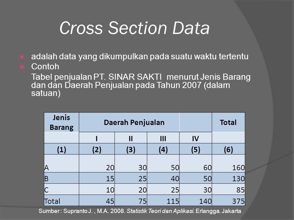 Cross Section Data  adalah data yang dikumpulkan pada suatu waktu tertentu  Contoh Tabel penjualan PT. SINAR SAKTI menurut Jenis Barang dan dan Daer