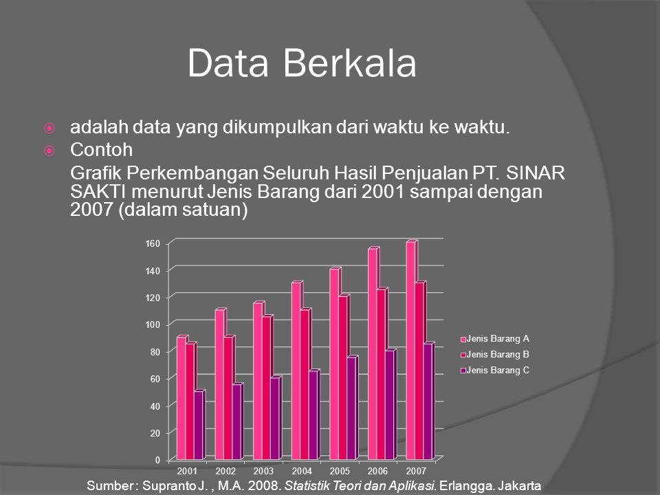 Data Berkala  adalah data yang dikumpulkan dari waktu ke waktu.  Contoh Grafik Perkembangan Seluruh Hasil Penjualan PT. SINAR SAKTI menurut Jenis Ba