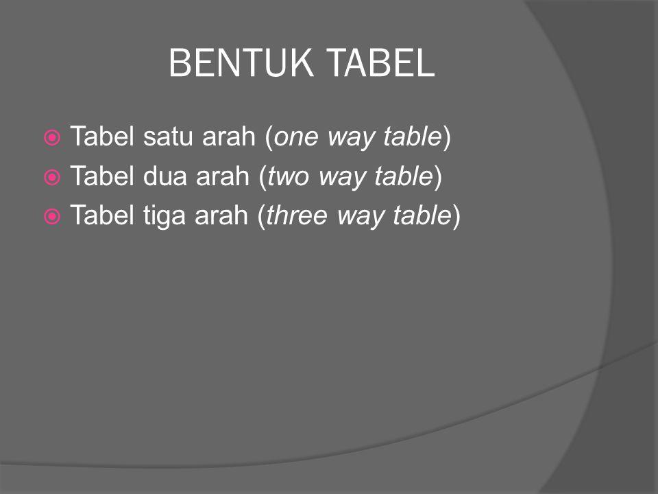 BENTUK TABEL  Tabel satu arah (one way table)  Tabel dua arah (two way table)  Tabel tiga arah (three way table)