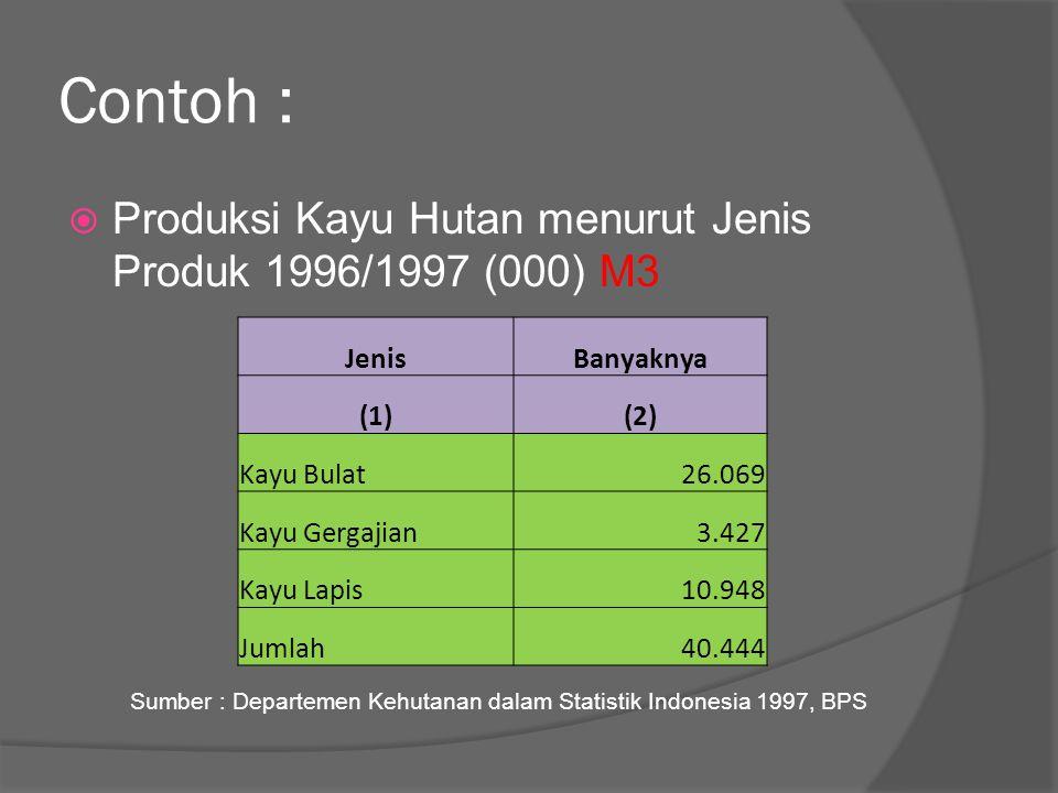 Contoh :  Produksi Kayu Hutan menurut Jenis Produk 1996/1997 (000) M3 JenisBanyaknya (1)(2) Kayu Bulat26.069 Kayu Gergajian3.427 Kayu Lapis10.948 Jum