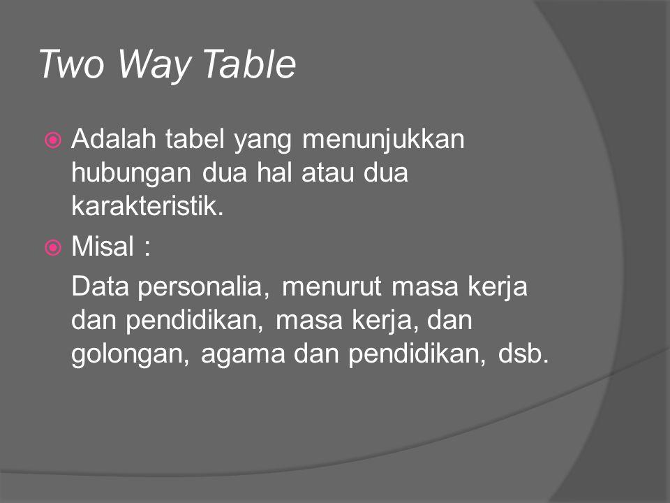 Two Way Table  Adalah tabel yang menunjukkan hubungan dua hal atau dua karakteristik.  Misal : Data personalia, menurut masa kerja dan pendidikan, m