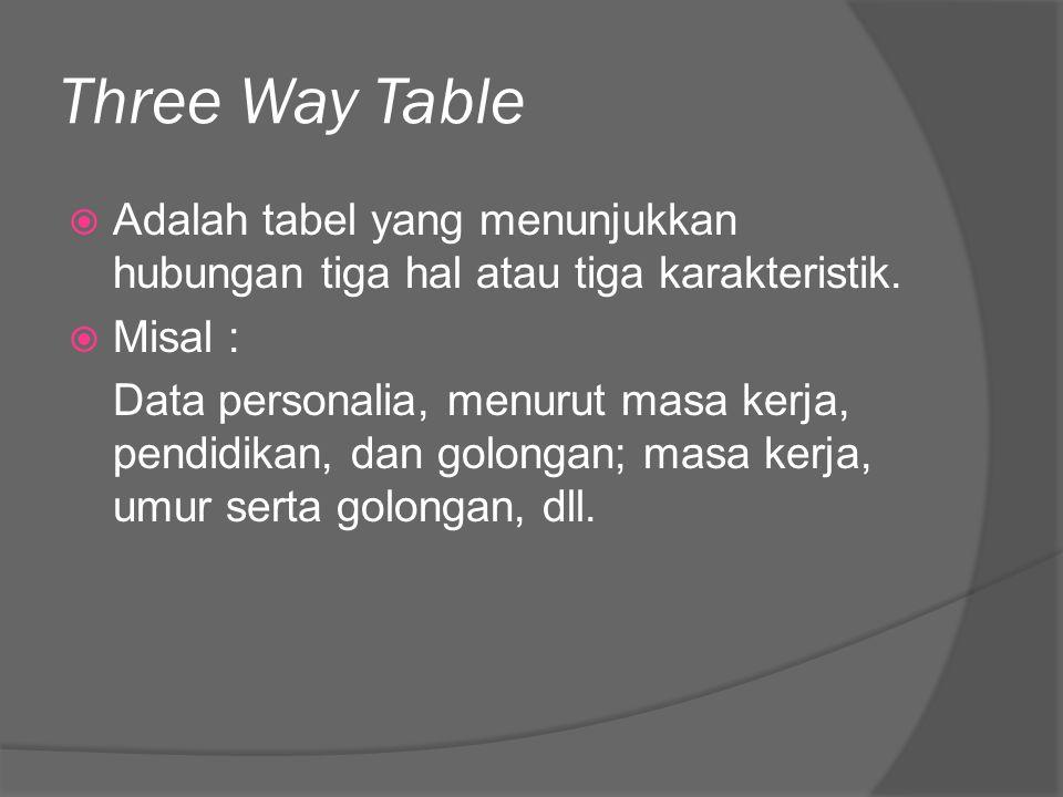 Three Way Table  Adalah tabel yang menunjukkan hubungan tiga hal atau tiga karakteristik.  Misal : Data personalia, menurut masa kerja, pendidikan,