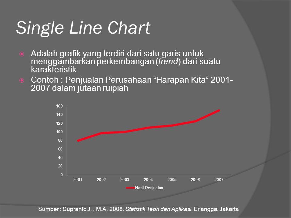 Single Line Chart  Adalah grafik yang terdiri dari satu garis untuk menggambarkan perkembangan (trend) dari suatu karakteristik.  Contoh : Penjualan