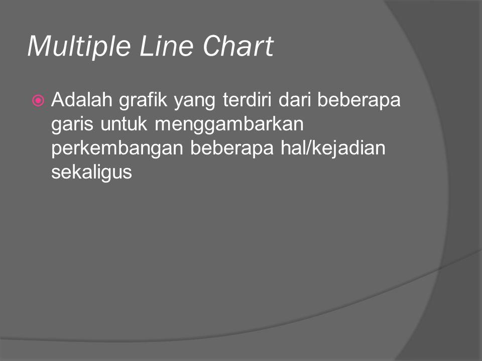 Multiple Line Chart  Adalah grafik yang terdiri dari beberapa garis untuk menggambarkan perkembangan beberapa hal/kejadian sekaligus