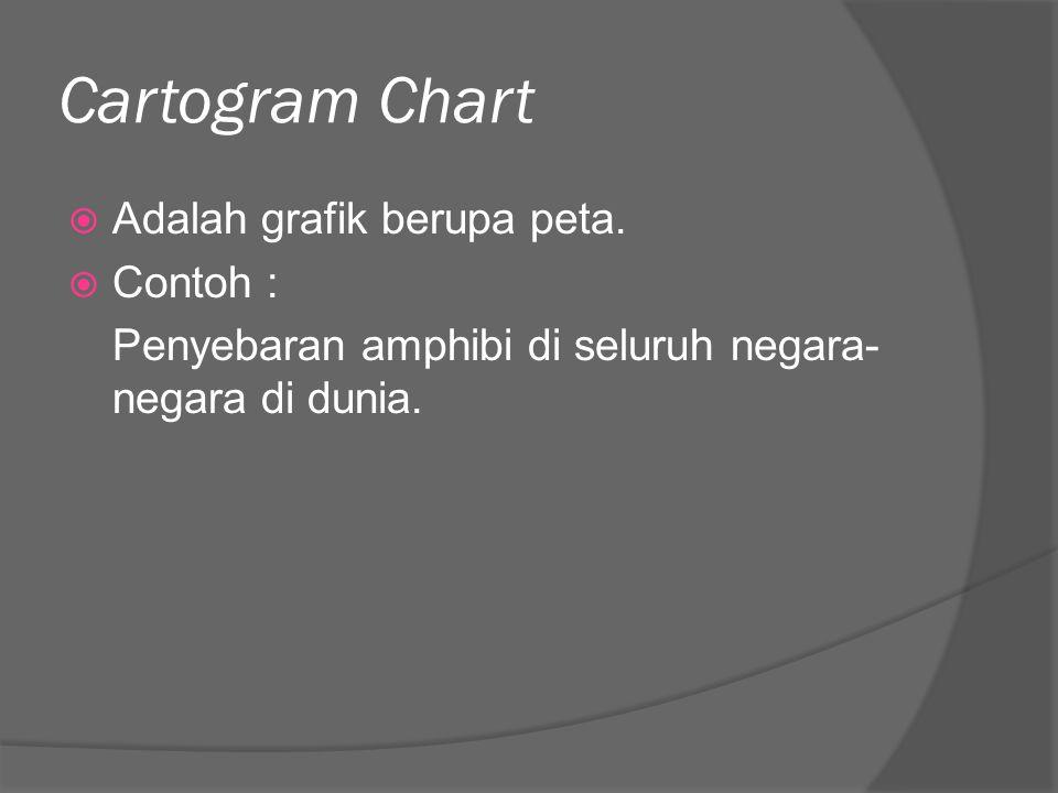 Cartogram Chart  Adalah grafik berupa peta.  Contoh : Penyebaran amphibi di seluruh negara- negara di dunia.