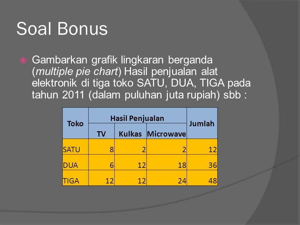 Soal Bonus  Gambarkan grafik lingkaran berganda (multiple pie chart) Hasil penjualan alat elektronik di tiga toko SATU, DUA, TIGA pada tahun 2011 (da