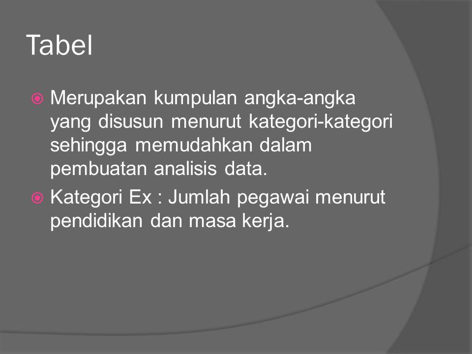 Tabel  Merupakan kumpulan angka-angka yang disusun menurut kategori-kategori sehingga memudahkan dalam pembuatan analisis data.  Kategori Ex : Jumla