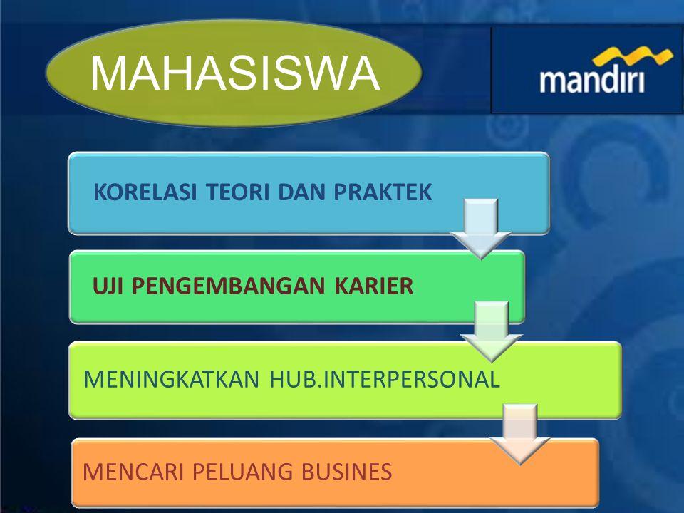 KORELASI TEORI DAN PRAKTEK UJI PENGEMBANGAN KARIER MENINGKATKAN HUB.INTERPERSONAL MENCARI PELUANG BUSINES MAHASISWA