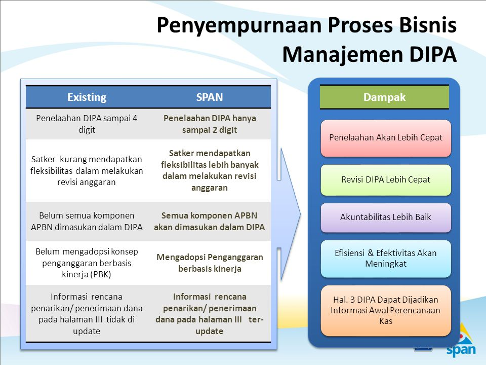 Ilustrasi Penyusunan Internal Report dengan data dari KPPN/Kanwil (dalam rangka SPAN) Dit.