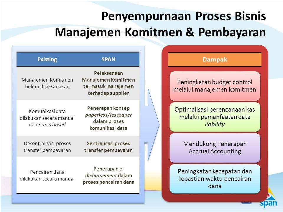 Penyempurnaan Proses Bisnis Manajemen Penerimaan & Kas EXISTING KPPN KPPN mencatat penerimaan yang diterima melalui Bank/Pos Persepsi dan pengeluaran melalui SP2D.