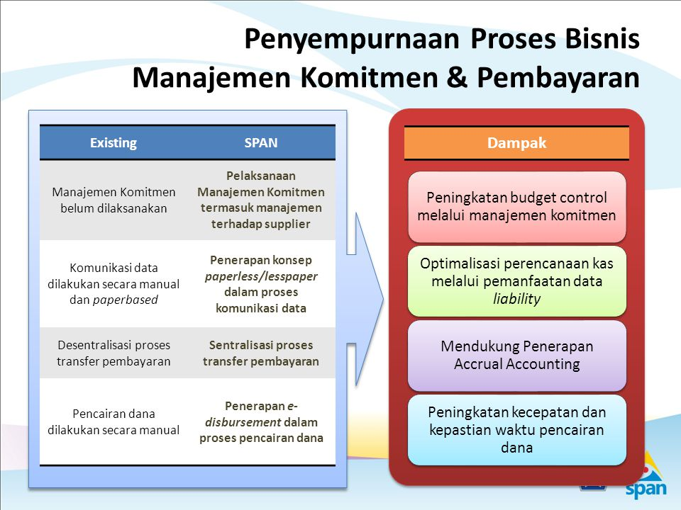 17 Proses Bisnis Fungsi Revisi Anggaran Unit terkait Alur proses bisnis Fungsi Revisi Anggaran (Jan-Des) DPR Menkeu Kemkeu c.q.